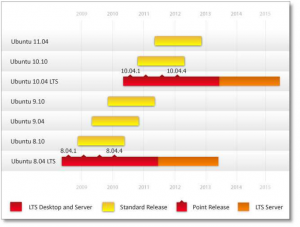 cronograma-de-lancamento-ubuntu-linux