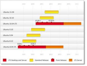 Começando com Ubuntu Linux