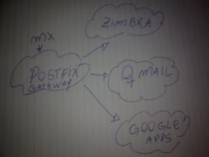 6 Passos para criar um servidor de gateway de email com Postfix