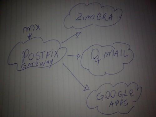 Gateway de email com postfix