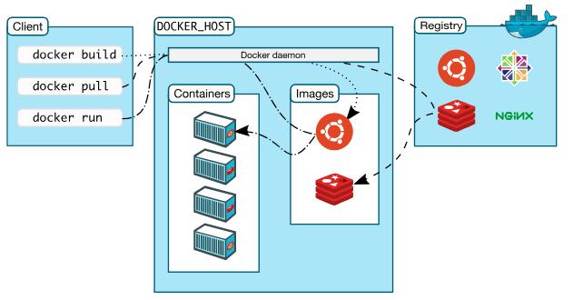 arquitetura do container docker