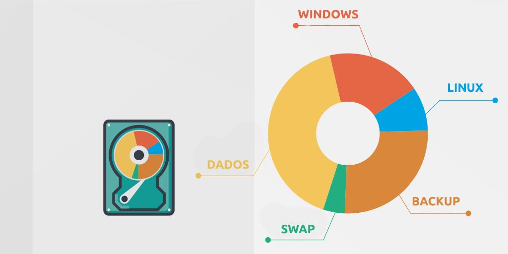Partição swap como utilizar no linux