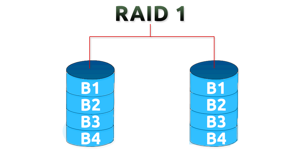 raid 1 no linux como implementar via sofware