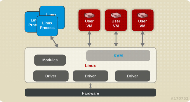 kvm criar maquina virtual linux
